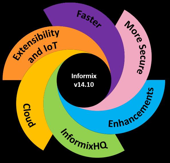 informix